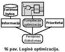 logine optimizacija