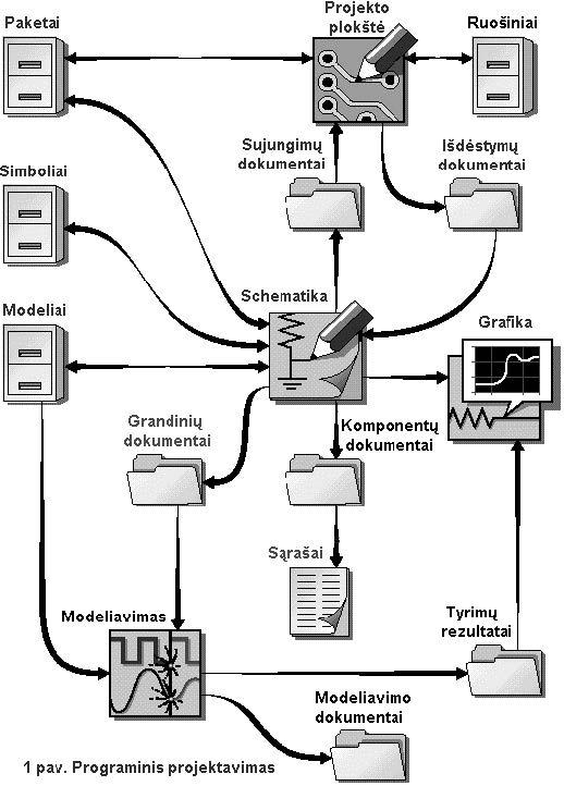 Programuotas projektavimas