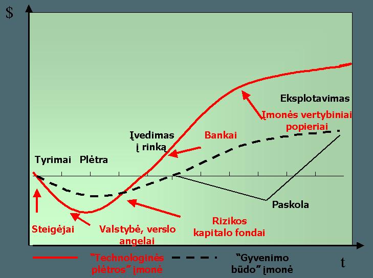 Projekto plėtros etapai