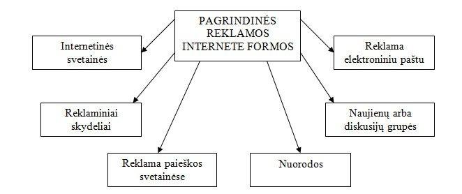 Pagrindinių reklamos Internete formų modelis