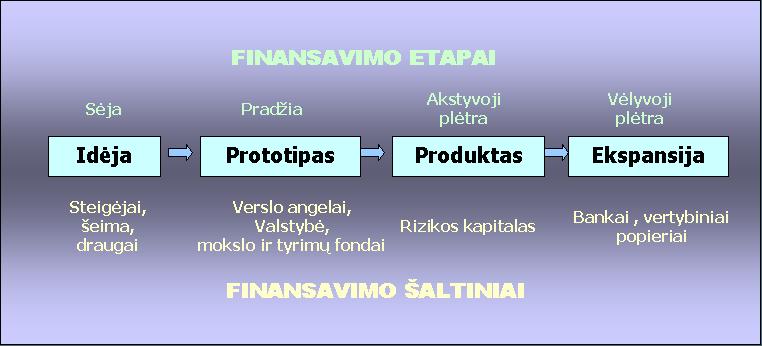 Projekto finansavimo etapai ir šaltiniai