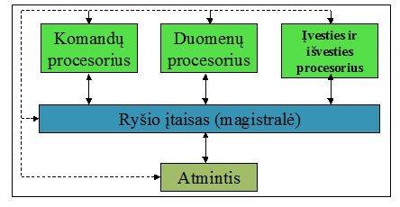 kompiuterio struktūrinė schema