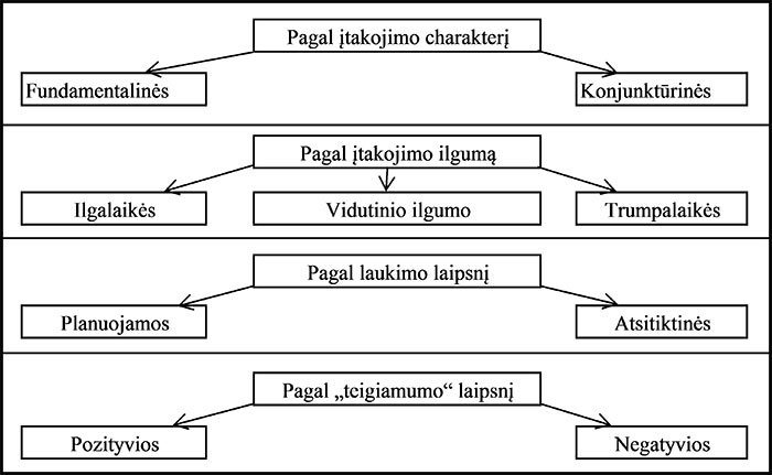 Faktorių klasifikavimo schema