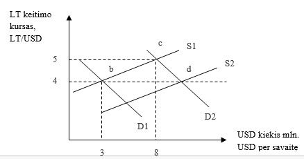 Lito kursas esant lanksčiai valiutų sistemai