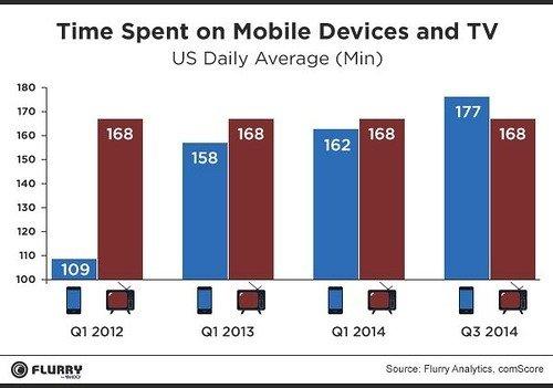 Laikas, praleistas programose mobiliesiems viršijo televizoriaus žiūrėjimo laiką