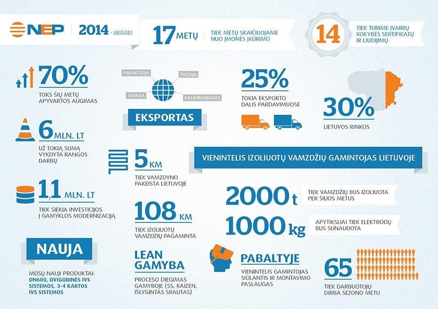 NEP-infografikas_2014