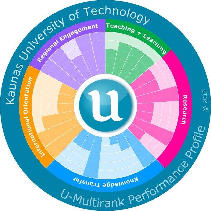 """Reitinge """"U-Multirank"""" ištaisius netikslumus – dar geresnis KTU įvertinimas"""