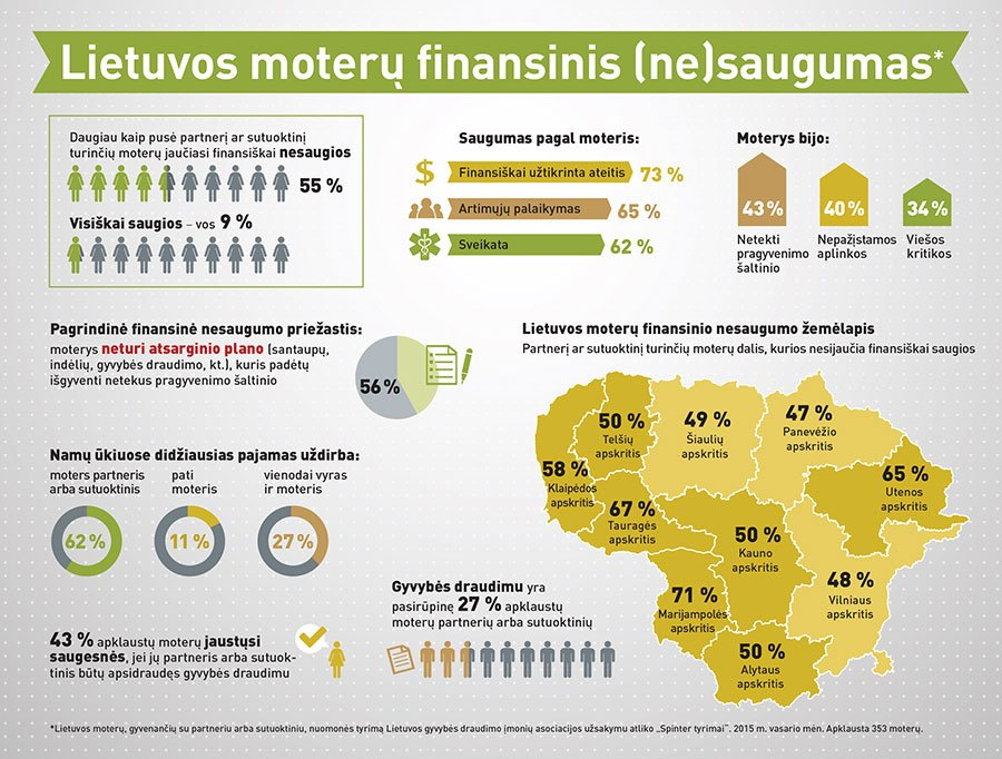 Infografikas_Lietuvos-moteru-finansinis_saugumas_2015
