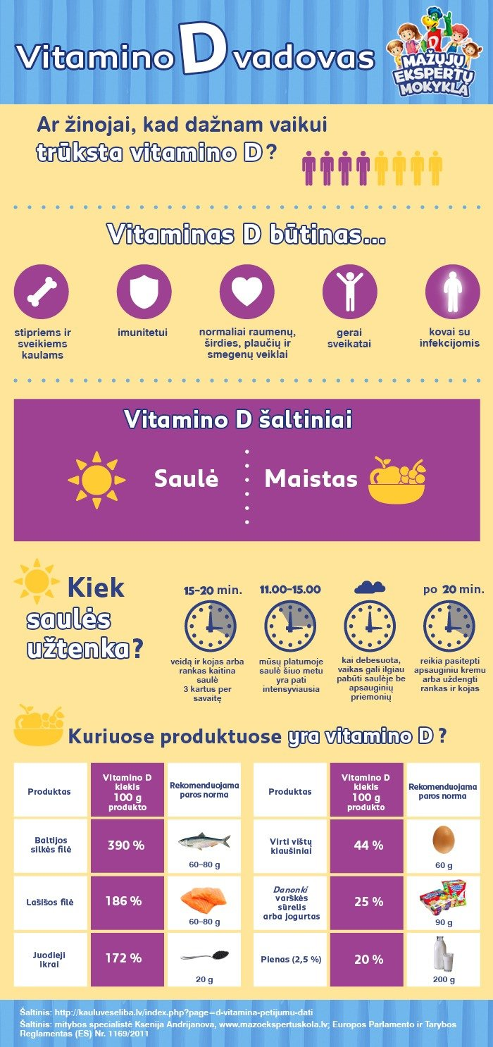 D vitamino vadovas