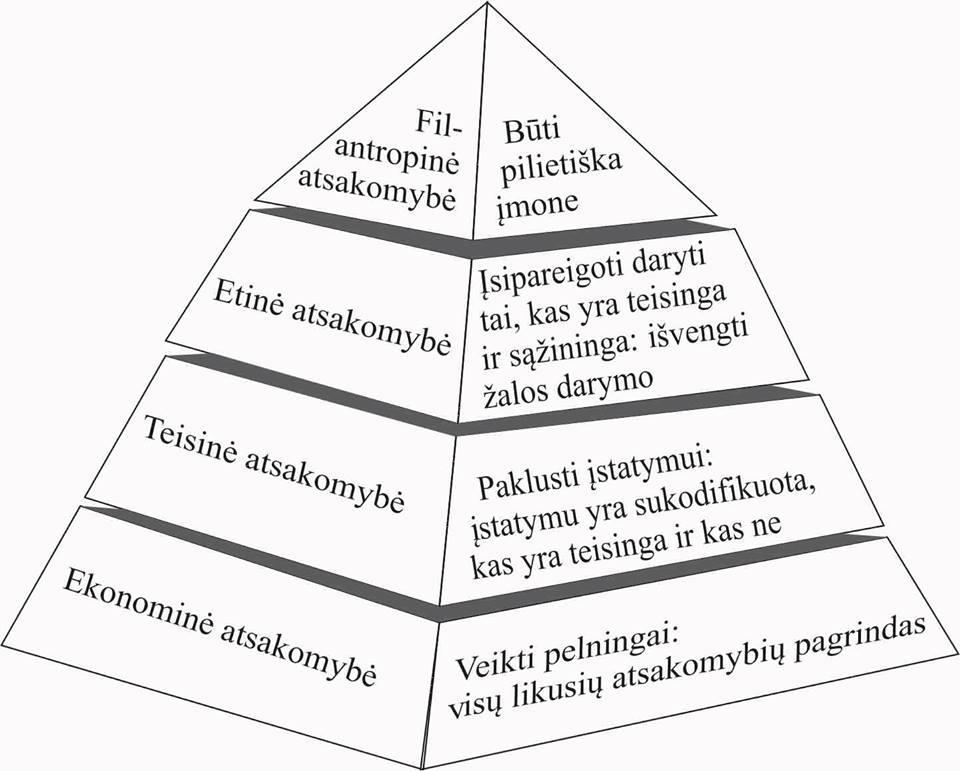 2 pav. Socialinės atsakomybės lygmenys